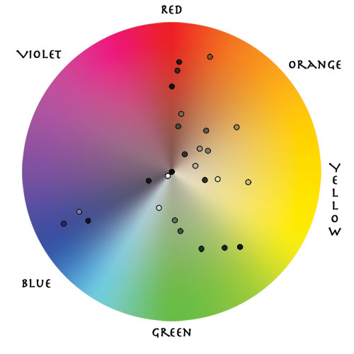 Color wheel plot